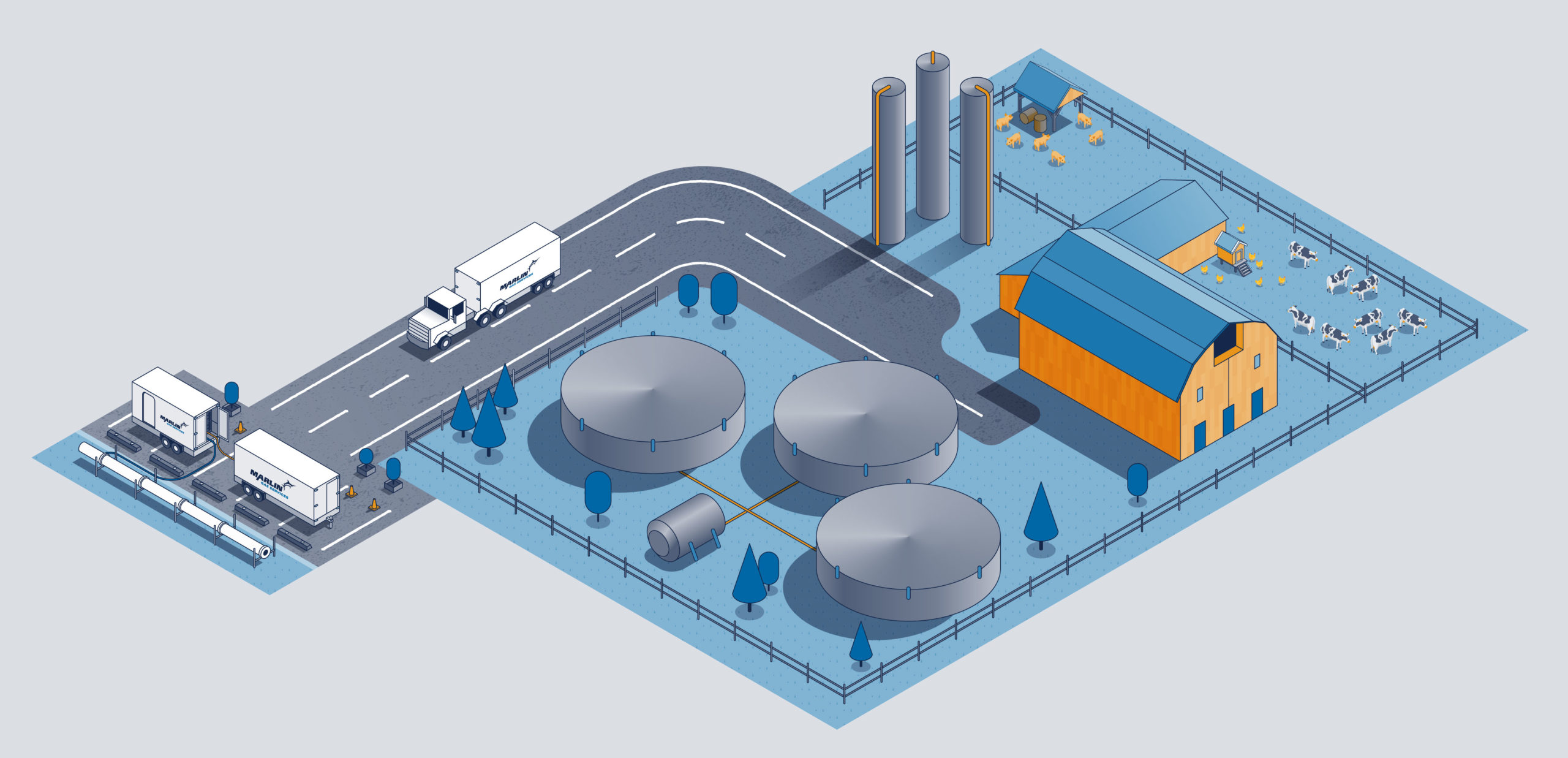 Illustration of an animal waste to Renewable Natural Gas production facility.